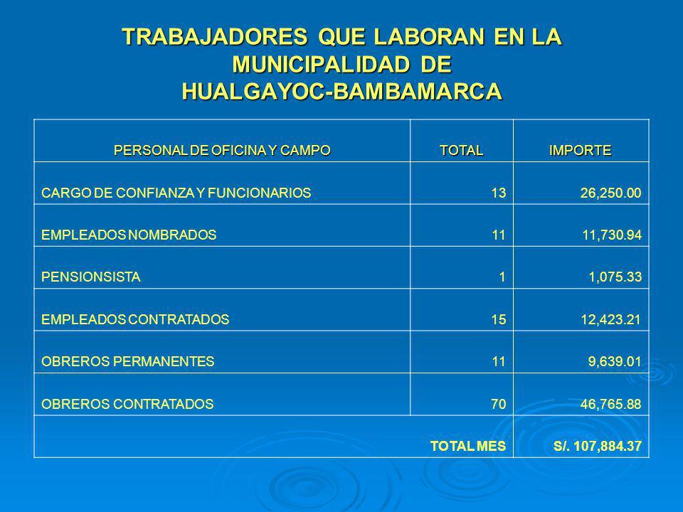 TRABAJADORES QUE LABORAN EN LA MUNICIPALIDAD DE HUALGAYOC-BAMBAMARCA PERSONAL DE OFICINA Y CAMPO TOTALIMPORTE CARGO DE CONFIANZA Y FUNCIONARIOS1326,25