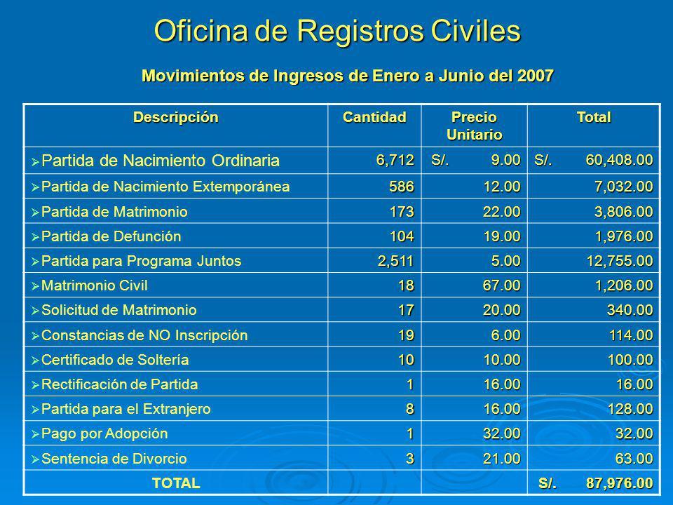 Oficina de Registros Civiles DescripciónCantidad Precio Unitario Total Partida de Nacimiento Ordinaria6,712 S/. 9.00 S/. 60,408.00 Partida de Nacimien