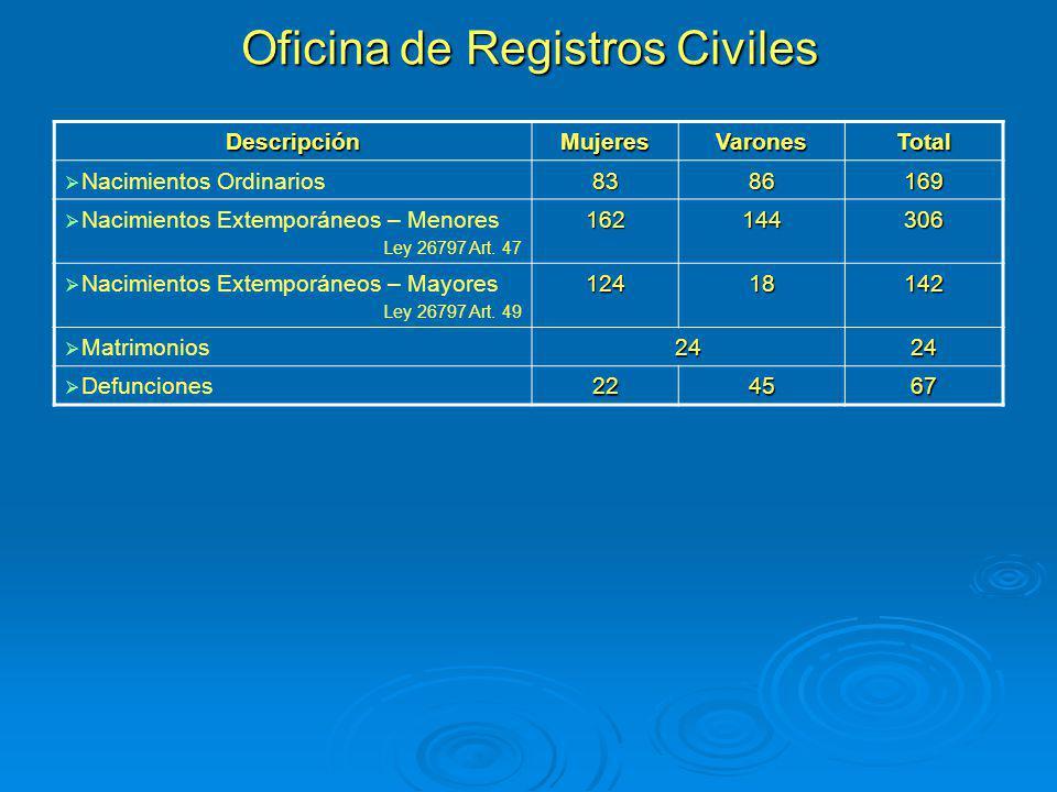 Oficina de Registros Civiles DescripciónMujeresVaronesTotal Nacimientos Ordinarios8386169 Nacimientos Extemporáneos – Menores Ley 26797 Art. 471621443