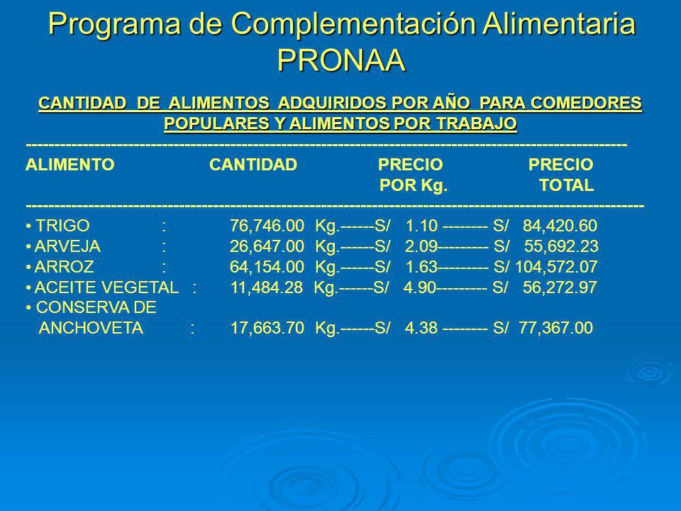 Programa de Complementación Alimentaria PRONAA CANTIDAD DE ALIMENTOS ADQUIRIDOS POR AÑO PARA COMEDORES POPULARES Y ALIMENTOS POR TRABAJO -------------