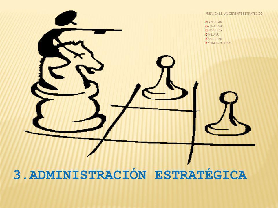 3.ADMINISTRACIÓN ESTRATÉGICA PREMISA DE UN GERENTE ESTRATÉGICO PLANIFICAR ORGANIZAR DINAMIZAR EVALUAR REAJUSTAR R ENDIRCUENTAS