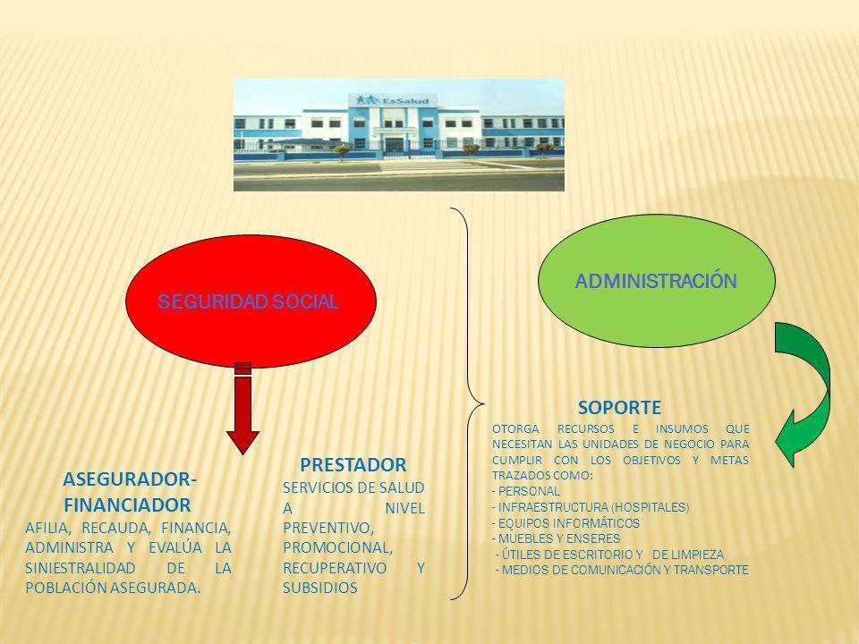 SEGURIDAD SOCIAL ADMINISTRACIÓN ASEGURADOR- FINANCIADOR AFILIA, RECAUDA, FINANCIA, ADMINISTRA Y EVALÚA LA SINIESTRALIDAD DE LA POBLACIÓN ASEGURADA. PR