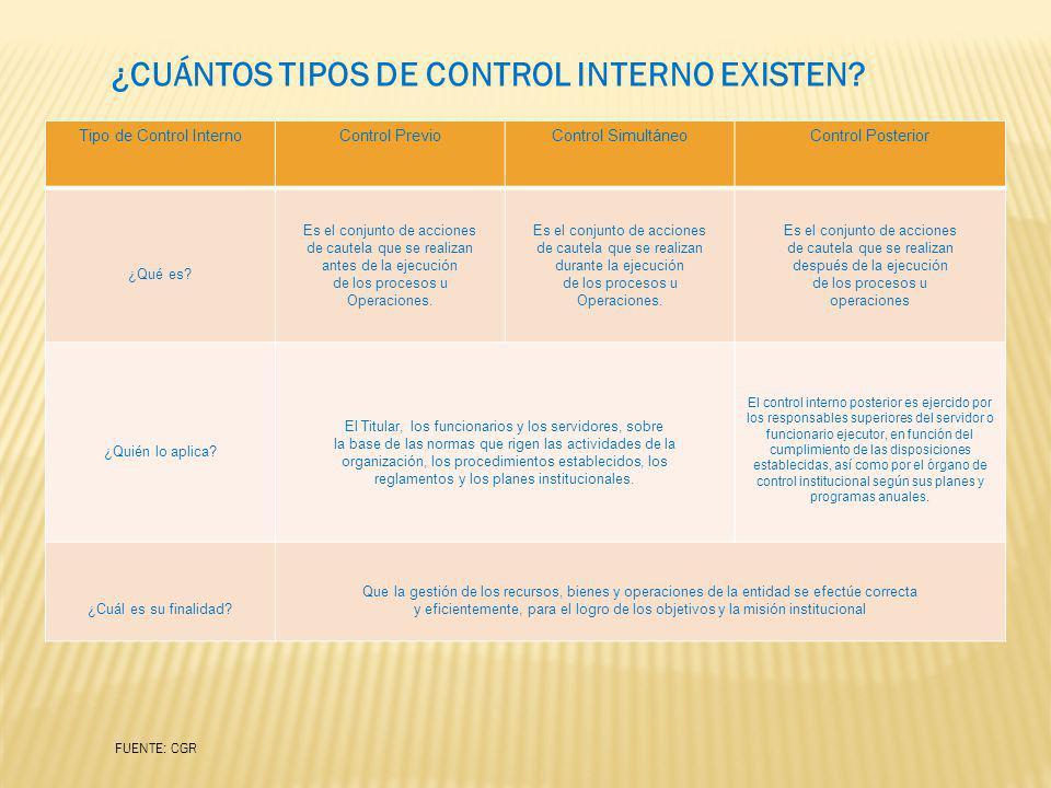 ¿CUÁNTOS TIPOS DE CONTROL INTERNO EXISTEN? Tipo de Control InternoControl PrevioControl SimultáneoControl Posterior ¿Qué es? Es el conjunto de accione