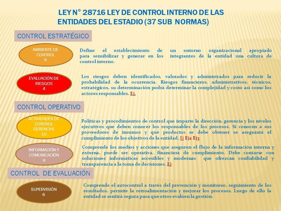 AMBIENTE DE CONTROL 8 EVALUACIÓN DE RIESGOS 4 ACTIVIDADES DE CONTROL GERENCIAL 10 INFORMACIÓN Y COMUNICACIÓN 9 SUPERVISIÓN 6 LEY N° 28716 LEY DE CONTR