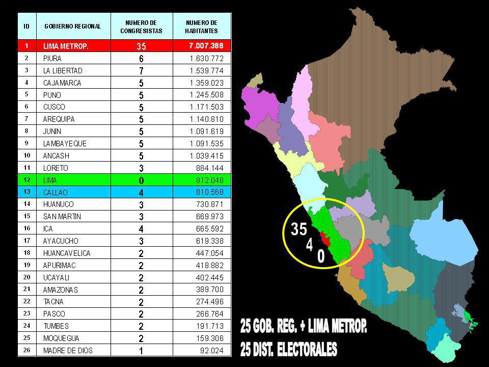 GOB.REG. DE LIMA 32,126.46 km291.94% 09 PROVINCIAS 128 DISTRITOS 0 CONGRESISTAS GOB.