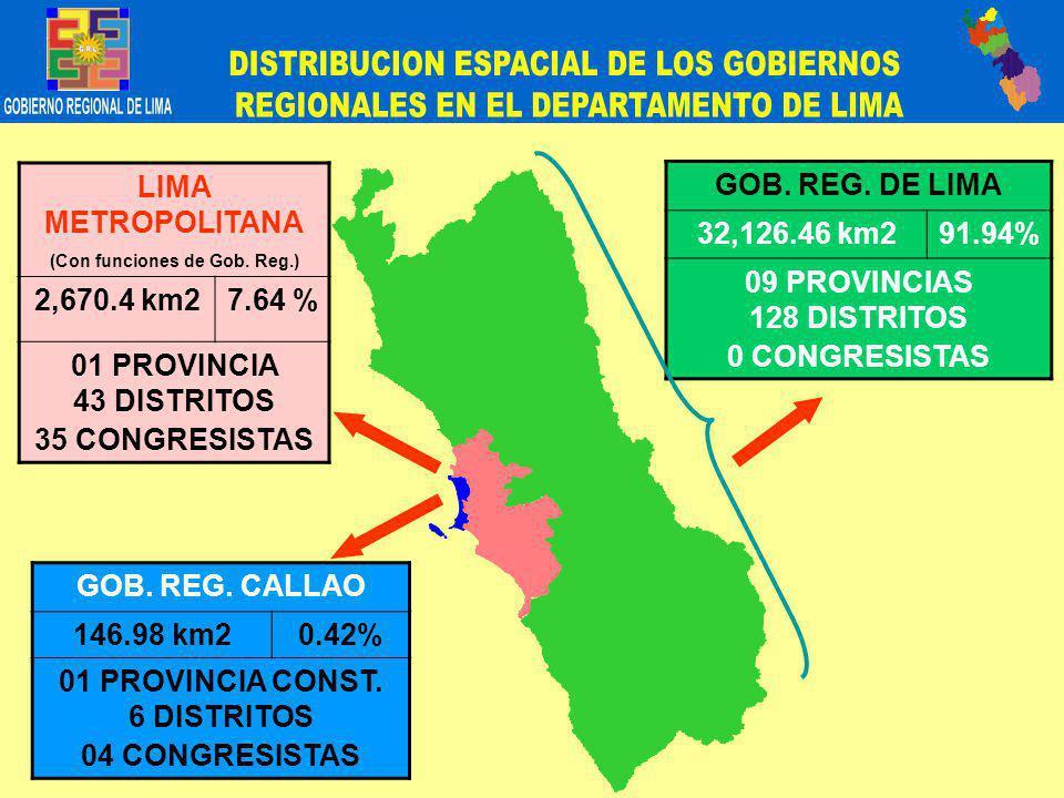 GOB. REG. DE LIMA 32,126.46 km291.94% 09 PROVINCIAS 128 DISTRITOS 0 CONGRESISTAS GOB.