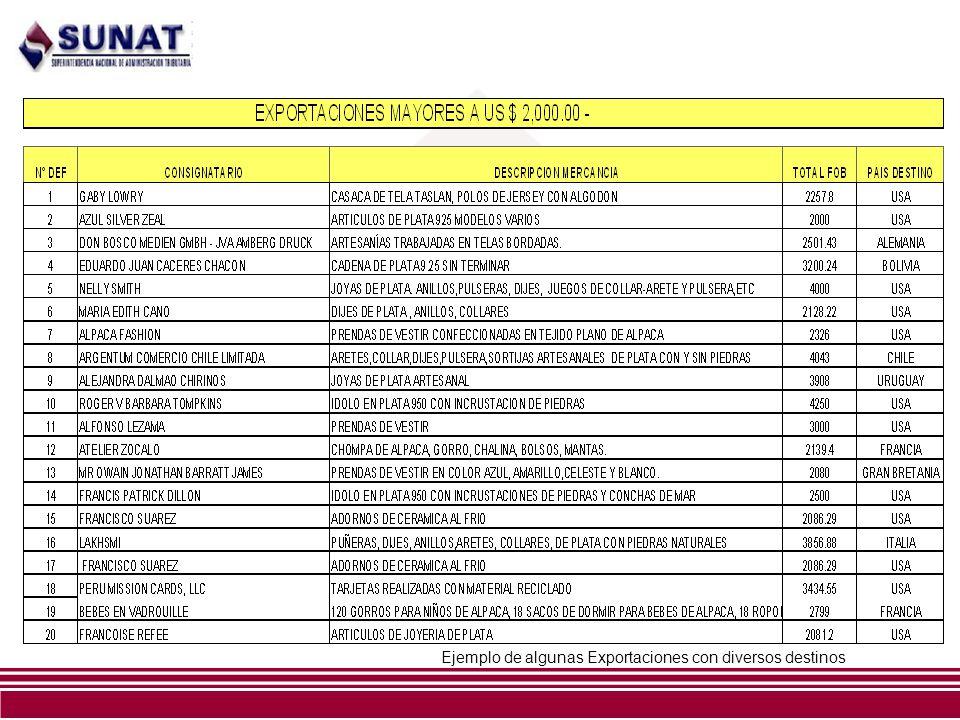 Ejemplo de algunas Exportaciones con diversos destinos