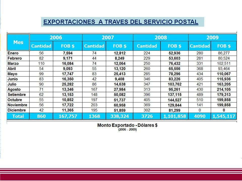 EXPORTACIONES A TRAVES DEL SERVICIO POSTAL