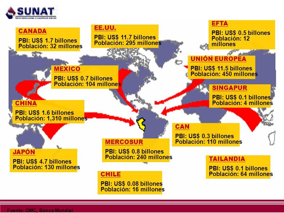 Fuente: OMC, Banco Mundial EE.UU. PBI: US$ 11.7 billones Población: 295 millones MEXICO PBI: US$ 0.7 billones Población: 104 millones CHILE PBI: US$ 0
