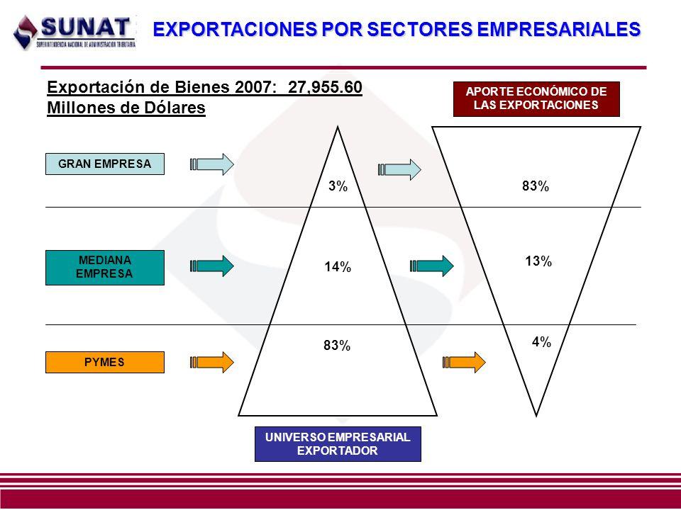 3%83% 14% 13% 83% 4% UNIVERSO EMPRESARIAL EXPORTADOR APORTE ECONÓMICO DE LAS EXPORTACIONES GRAN EMPRESA MEDIANA EMPRESA PYMES EXPORTACIONES POR SECTOR