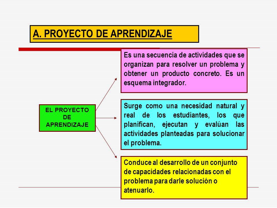 A. PROYECTO DE APRENDIZAJE Es una secuencia de actividades que se organizan para resolver un problema y obtener un producto concreto. Es un esquema in