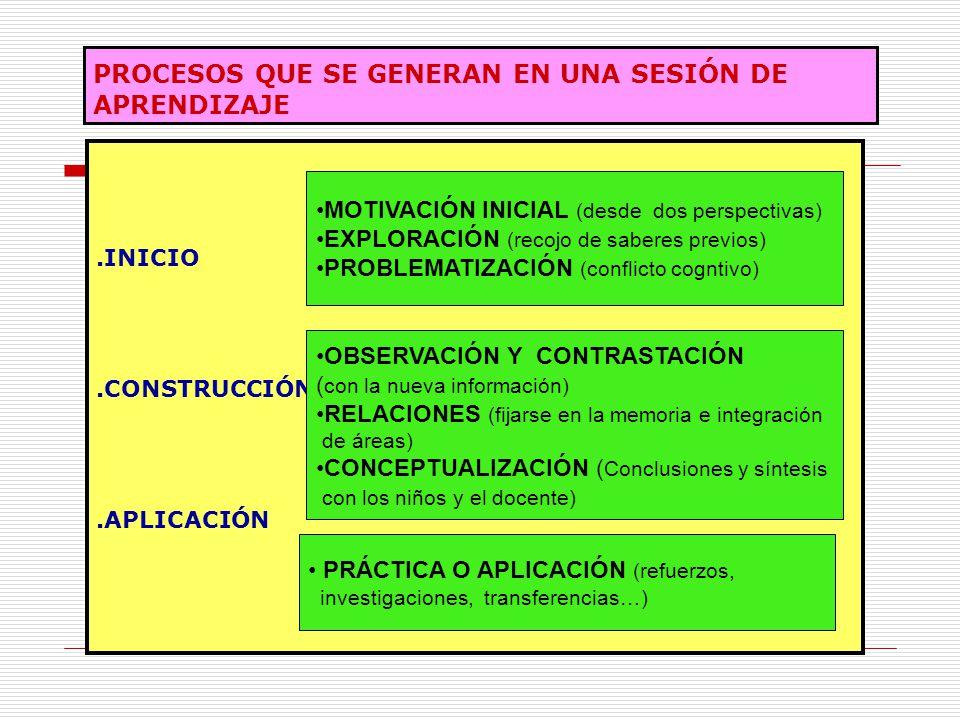 PROCESOS QUE SE GENERAN EN UNA SESIÓN DE APRENDIZAJE.INICIO.CONSTRUCCIÓN.APLICACIÓN MOTIVACIÓN INICIAL (desde dos perspectivas) EXPLORACIÓN (recojo de