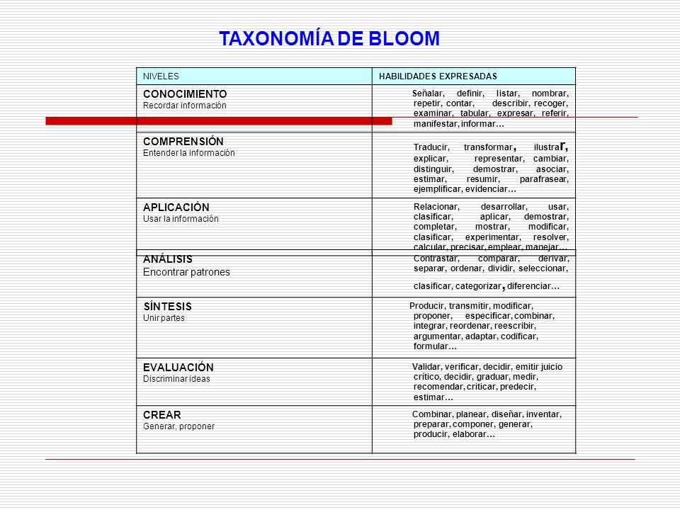 TAXONOMÍA DE BLOOM NIVELESHABILIDADES EXPRESADAS CONOCIMIENTO Recordar información Señalar, definir, listar, nombrar, repetir, contar, describir, reco