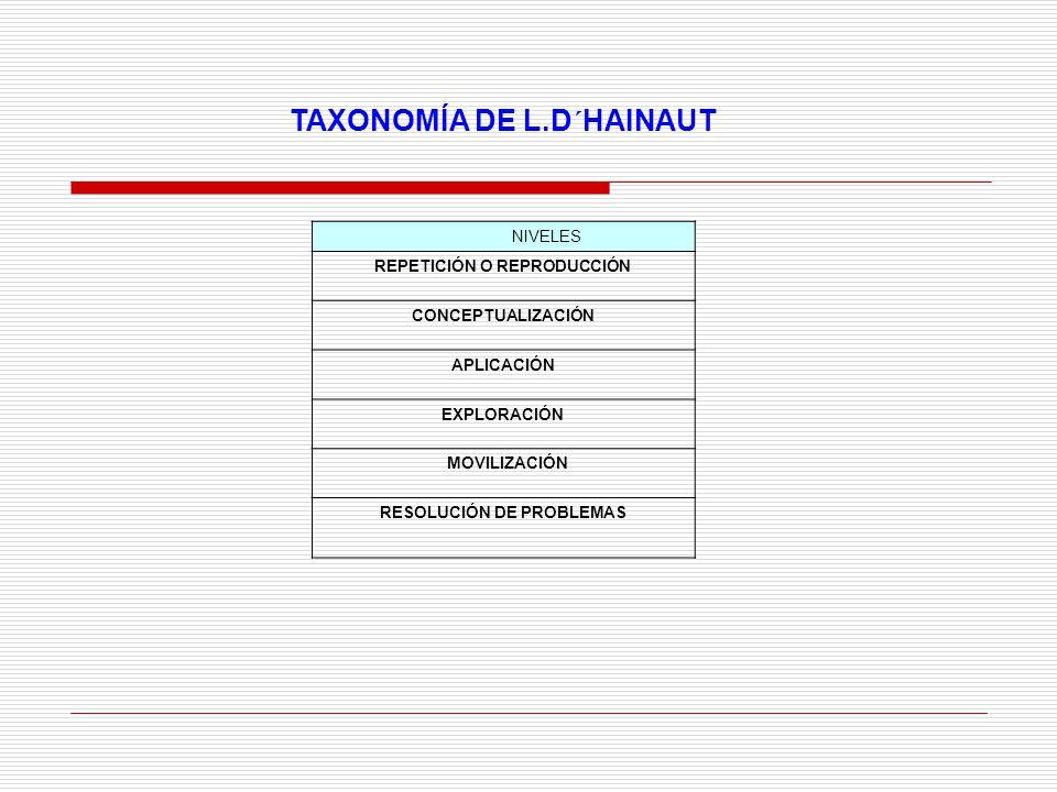TAXONOMÍA DE L.D´HAINAUT NIVELES REPETICIÓN O REPRODUCCIÓN CONCEPTUALIZACIÓN APLICACIÓN EXPLORACIÓN MOVILIZACIÓN RESOLUCIÓN DE PROBLEMAS