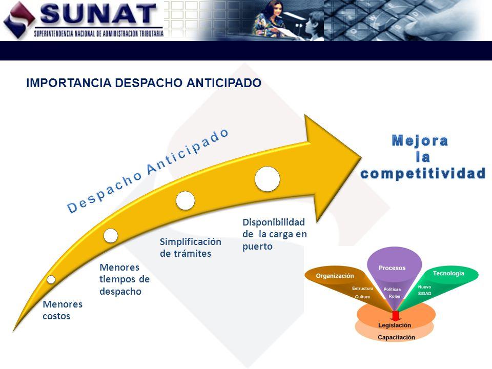 Menores costos Menores tiempos de despacho Simplificación de trámites Disponibilidad de la carga en puerto IMPORTANCIA DESPACHO ANTICIPADO