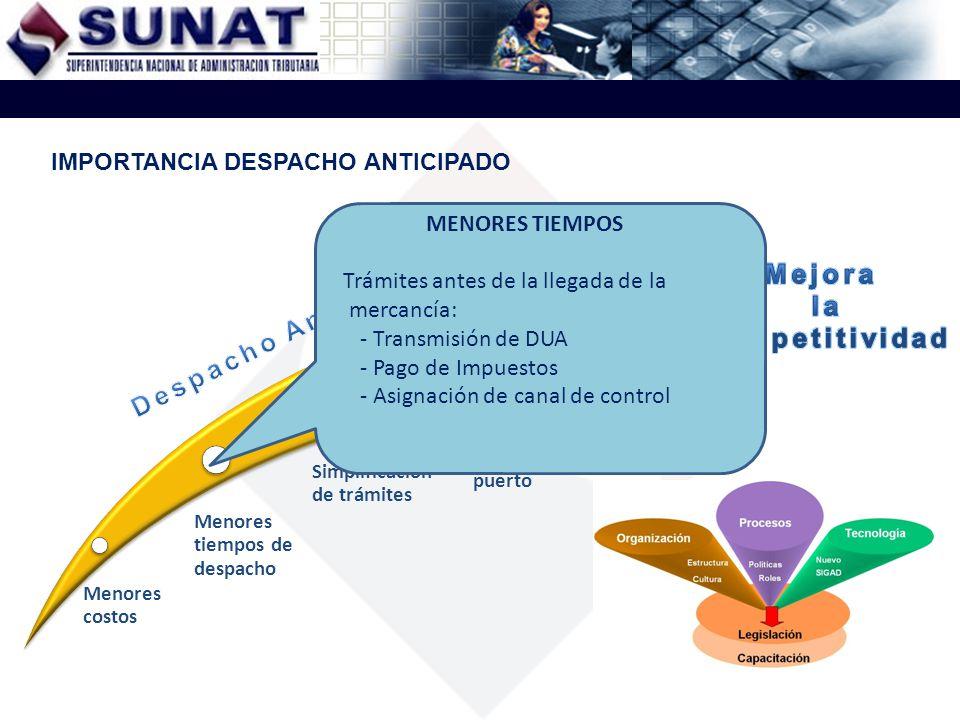 Menores costos Menores tiempos de despacho Simplificación de trámites Disponibilidad de la carga en puerto IMPORTANCIA DESPACHO ANTICIPADO SIMPLIFICACIÓN DE TRÁMITES - Transmisiones electrónicas.