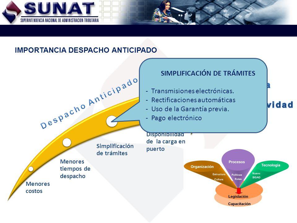 Menores costos Menores tiempos de despacho Simplificación de trámites Disponibilidad de la carga en puerto IMPORTANCIA DESPACHO ANTICIPADO SIMPLIFICAC