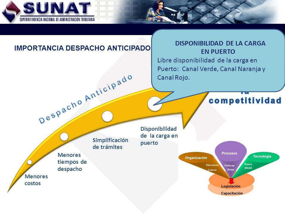 Menores costos Menores tiempos de despacho Simplificación de trámites Disponibilidad de la carga en puerto IMPORTANCIA DESPACHO ANTICIPADO DISPONIBILI