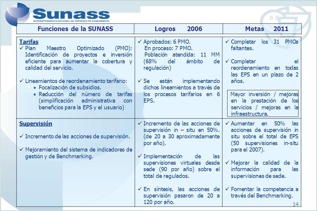 14 Tarifas Plan Maestro Optimizado (PMO): Identificación de proyectos e inversión eficiente para aumentar la cobertura y calidad del servicio. Lineami