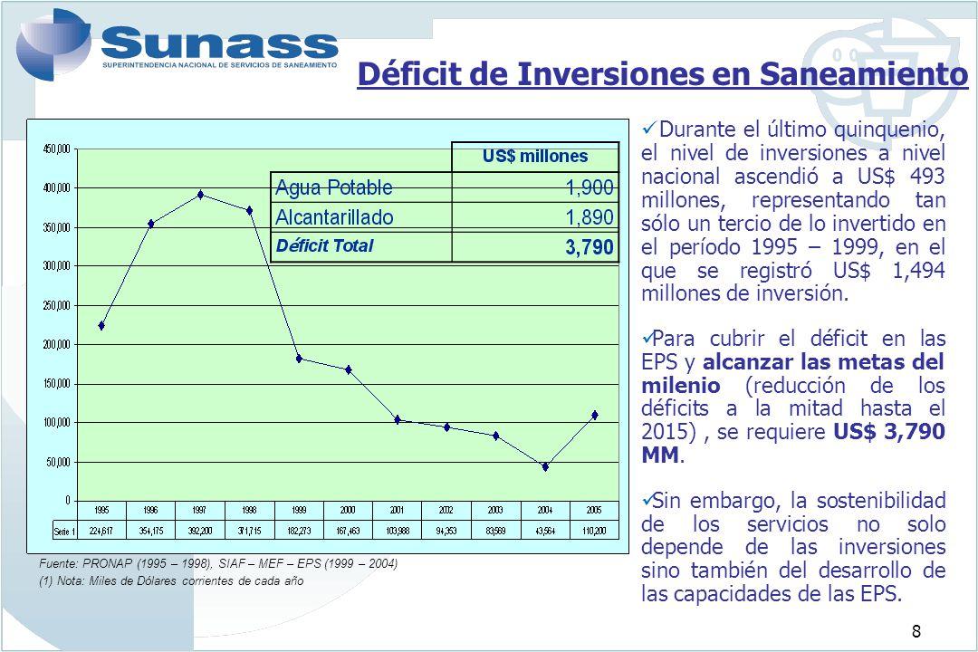 8 Déficit de Inversiones en Saneamiento Durante el último quinquenio, el nivel de inversiones a nivel nacional ascendió a US$ 493 millones, representa