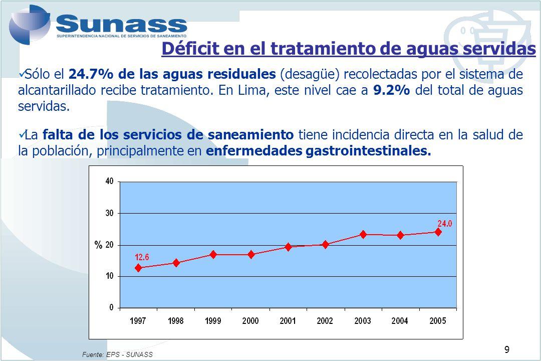 9 Déficit en el tratamiento de aguas servidas Sólo el 24.7% de las aguas residuales (desagüe) recolectadas por el sistema de alcantarillado recibe tra