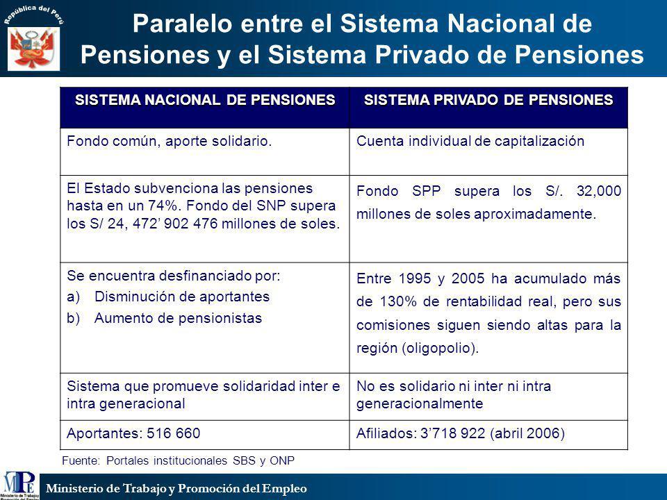Ministerio de Trabajo y Promoción del Empleo Paralelo entre el Sistema Nacional de Pensiones y el Sistema Privado de Pensiones SISTEMA NACIONAL DE PEN