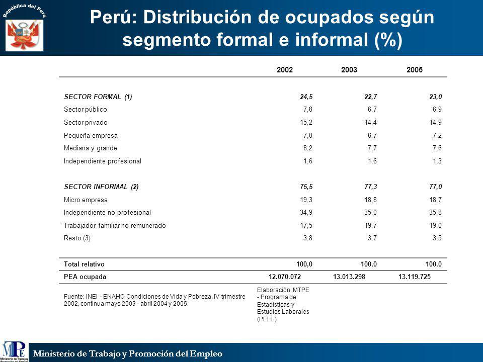 Ministerio de Trabajo y Promoción del Empleo Perú: Distribución de ocupados según segmento formal e informal (%) 200220032005 SECTOR FORMAL (1)24,522,