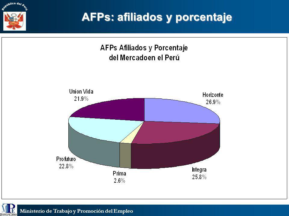 Ministerio de Trabajo y Promoción del Empleo AFPs: afiliados y porcentaje