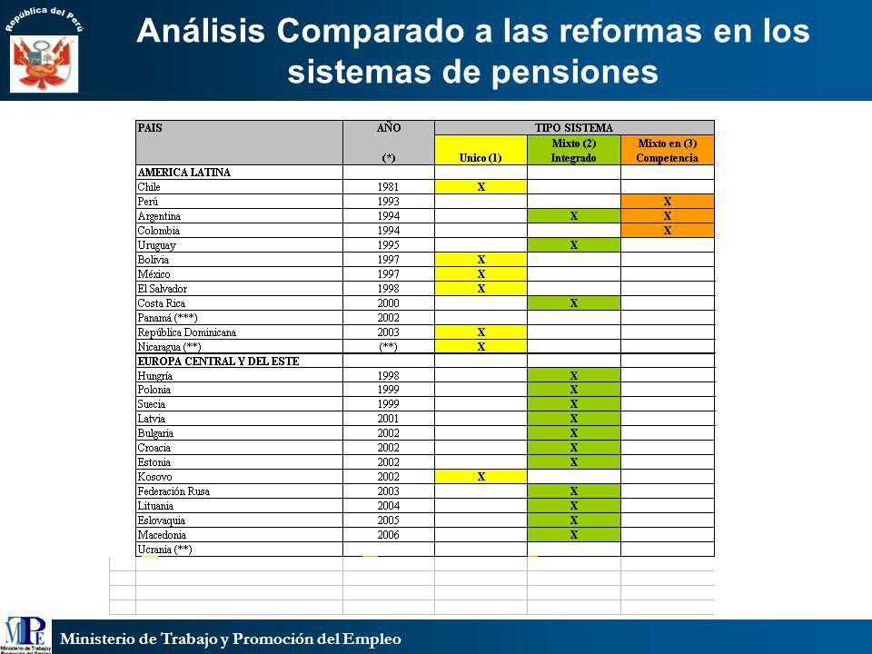 Ministerio de Trabajo y Promoción del Empleo Análisis Comparado a las reformas en los sistemas de pensiones