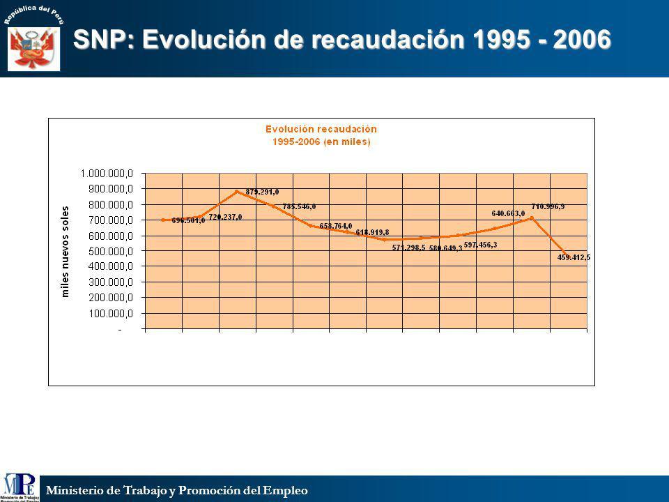 Ministerio de Trabajo y Promoción del Empleo SNP: Evolución de recaudación 1995 - 2006 1995 1996 1997 1998 1999 2000 2001 2002 2003 2004 2005 2006