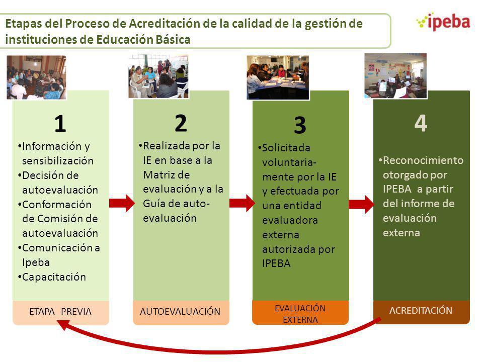 ACREDITACIÓN EVALUACIÓN EXTERNA AUTOEVALUACIÓN 2 Realizada por la IE en base a la Matriz de evaluación y a la Guía de auto- evaluación 3 Solicitada vo