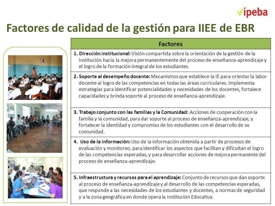 Factores de calidad de la gestión para IIEE de EBR Factores 1. Dirección institucional: Visión compartida sobre la orientación de la gestión de la Ins