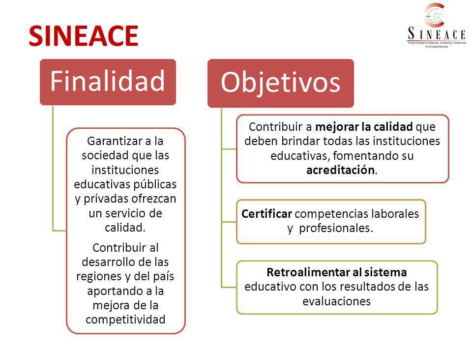 Factores de calidad de la gestión para IIEE de Educación Técnico Productiva Factores 1.Dirección institucional centrada en la oferta formativa y demanda del sector productivo.