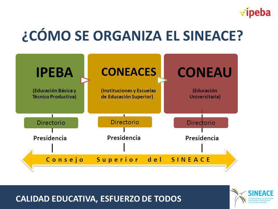 Directorio Presidencia Directorio Presidencia Directorio Presidencia IPEBA (Educación Básica y Técnico Productiva) CONEACES (Instituciones y Escuelas