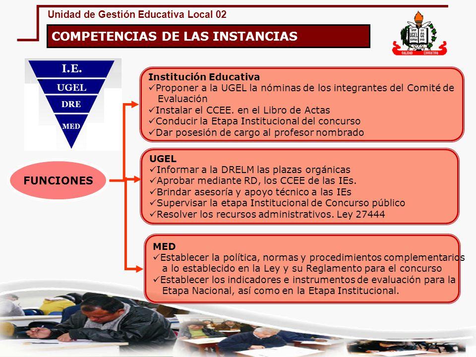 Unidad de Gestión Educativa Local 02 Institución Educativa Proponer a la UGEL la nóminas de los integrantes del Comité de Evaluación Instalar el CCEE.