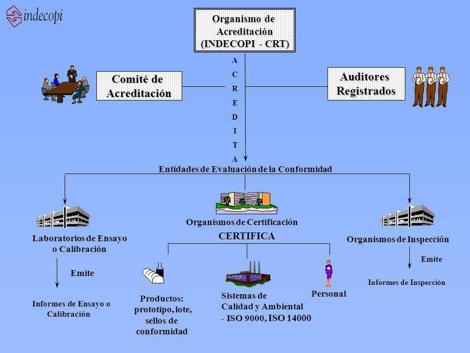Organismo de Acreditación (INDECOPI - CRT) AuditoresRegistrados Comité de Acreditación ACREDITAACREDITA Organismos de Certificación Organismos de Inspección Laboratorios de Ensayo o Calibración Emite Informes de Inspección Informes de Ensayo o Calibración Productos: prototipo, lote, sellos de conformidad Sistemas de Calidad y Ambiental - ISO 9000, ISO 14000 Personal CERTIFICA Entidades de Evaluación de la Conformidad