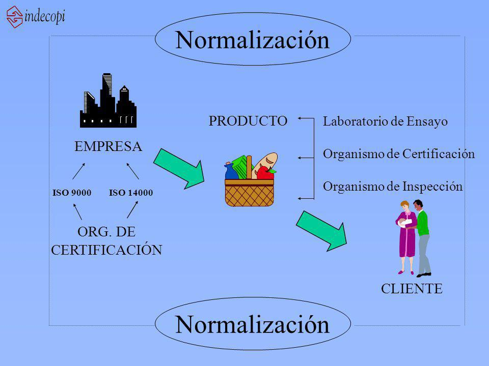 Normalización EMPRESA PRODUCTO CLIENTE ISO 9000 ISO 14000 ORG. DE CERTIFICACIÓN Normalización Laboratorio de Ensayo Organismo de Certificación Organis