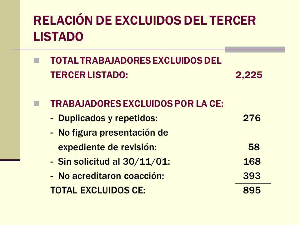 RELACIÓN DE EXCLUIDOS DEL TERCER LISTADO TOTAL TRABAJADORES EXCLUIDOS DEL TERCER LISTADO: 2,225 TRABAJADORES EXCLUIDOS POR LA CE: - Duplicados y repet