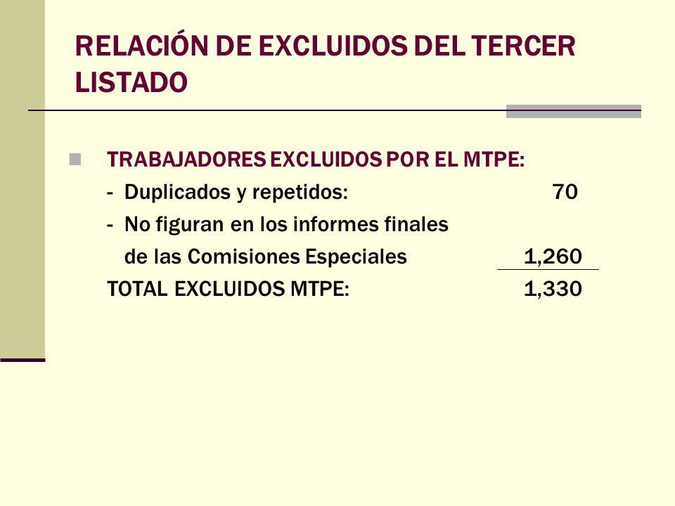 RELACIÓN DE EXCLUIDOS DEL TERCER LISTADO TRABAJADORES EXCLUIDOS POR EL MTPE: - Duplicados y repetidos: 70 - No figuran en los informes finales de las