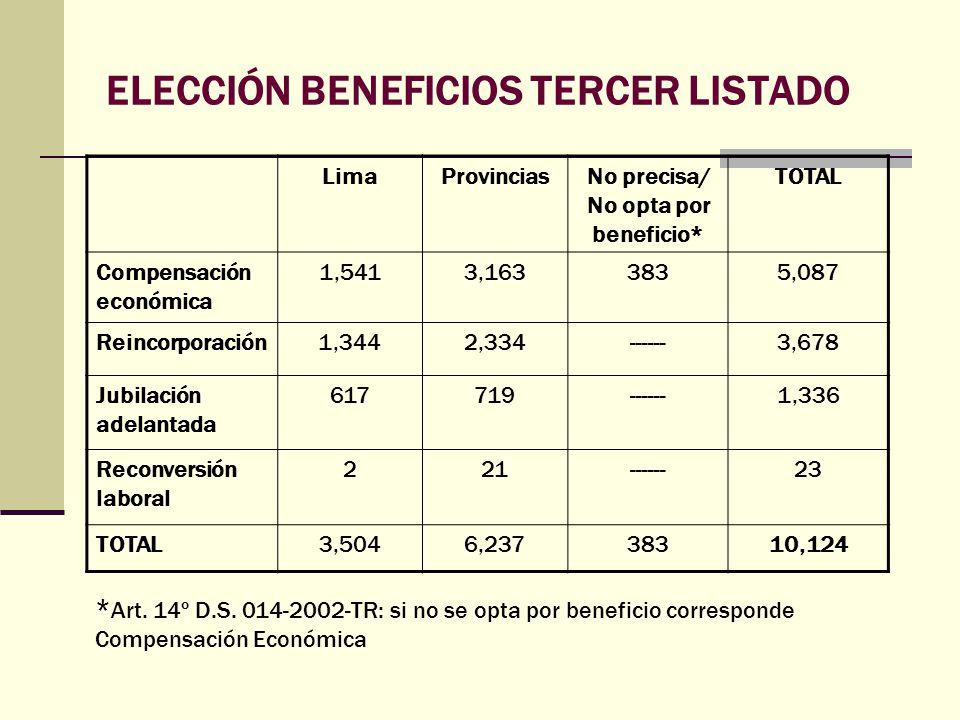 ELECCIÓN BENEFICIOS TERCER LISTADO LimaProvinciasNo precisa/ No opta por beneficio* TOTAL Compensación económica 1,5413,1633835,087 Reincorporación1,3