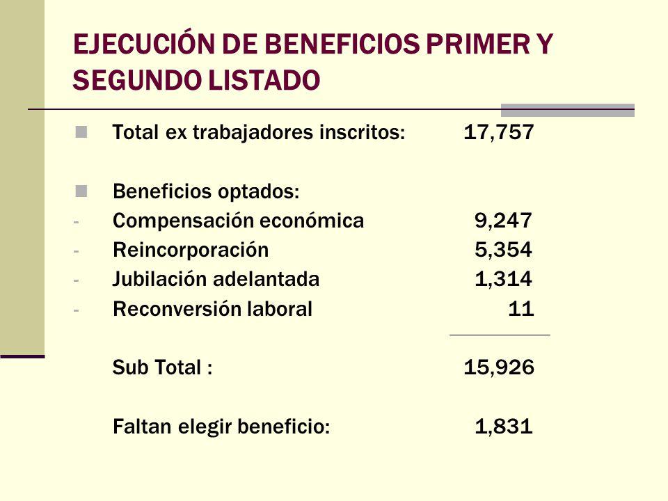 EJECUCIÓN DE BENEFICIOS PRIMER Y SEGUNDO LISTADO Total ex trabajadores inscritos: 17,757 Beneficios optados: - Compensación económica9,247 - Reincorpo