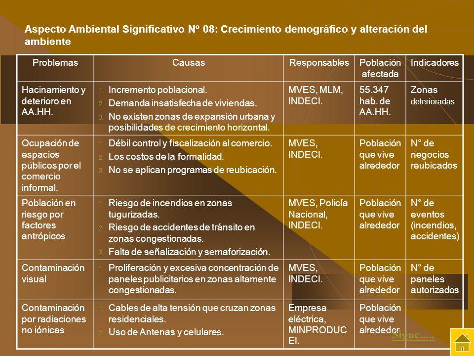 ProblemasCausasResponsablesPoblación afectada Indicadores Hacinamiento y deterioro en AA.HH. 1. Incremento poblacional. 2. Demanda insatisfecha de viv