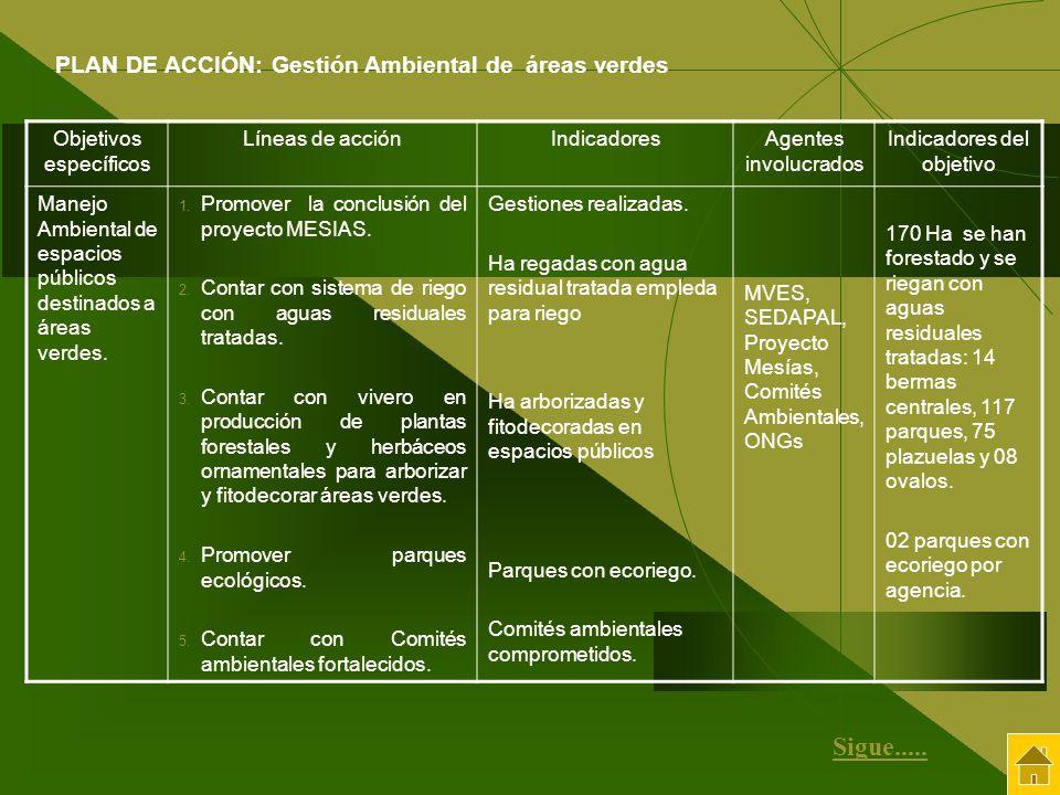 Objetivos específicos Líneas de acciónIndicadoresAgentes involucrados Indicadores del objetivo Manejo Ambiental de espacios públicos destinados a área