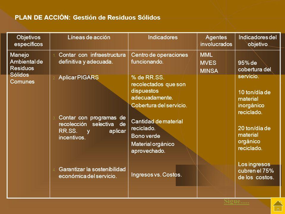 Objetivos específicos Líneas de acciónIndicadoresAgentes involucrados Indicadores del objetivo Manejo Ambiental de Residuos Sólidos Comunes 1. Contar