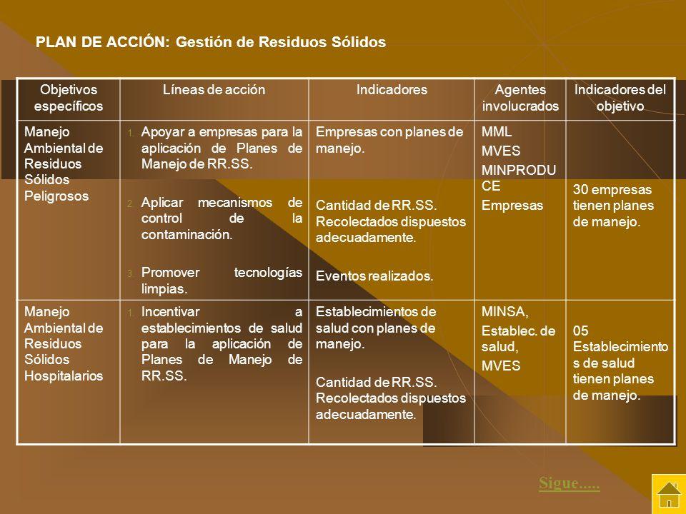 Objetivos específicos Líneas de acciónIndicadoresAgentes involucrados Indicadores del objetivo Manejo Ambiental de Residuos Sólidos Peligrosos 1. Apoy