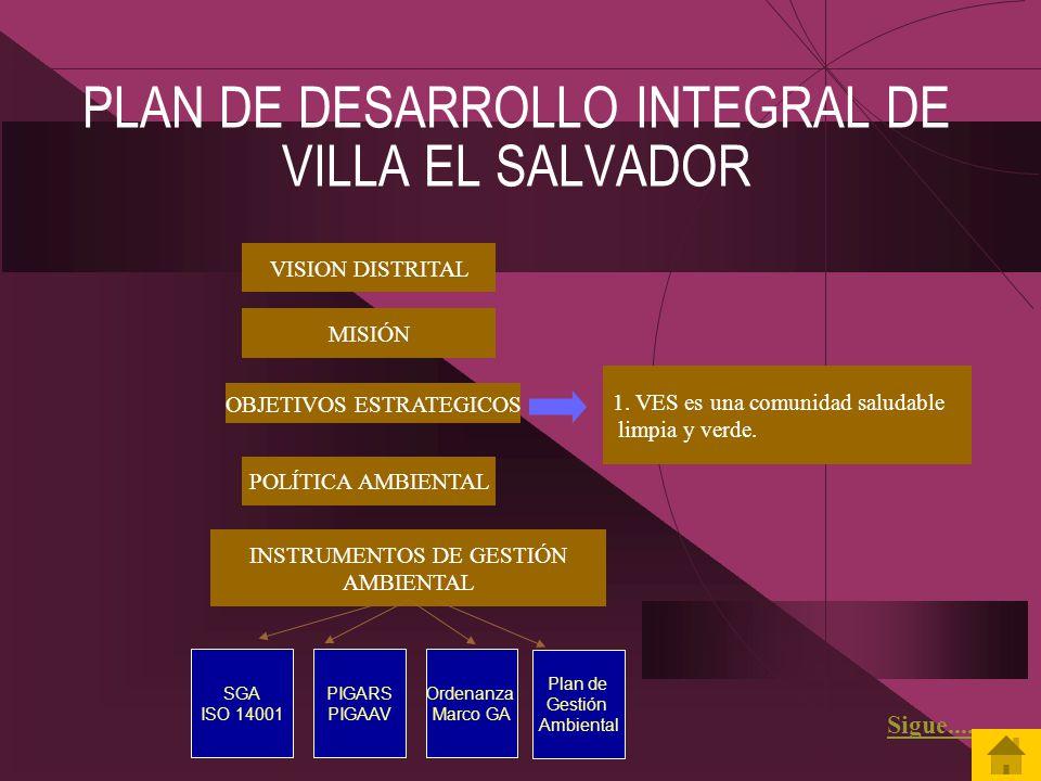 PLAN DE DESARROLLO INTEGRAL DE VILLA EL SALVADOR VISION DISTRITAL MISIÓN OBJETIVOS ESTRATEGICOS 1. VES es una comunidad saludable limpia y verde. POLÍ