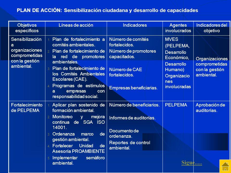 Objetivos específicos Líneas de acciónIndicadoresAgentes involucrados Indicadores del objetivo Sensibilización a organizaciones comprometidas con la g