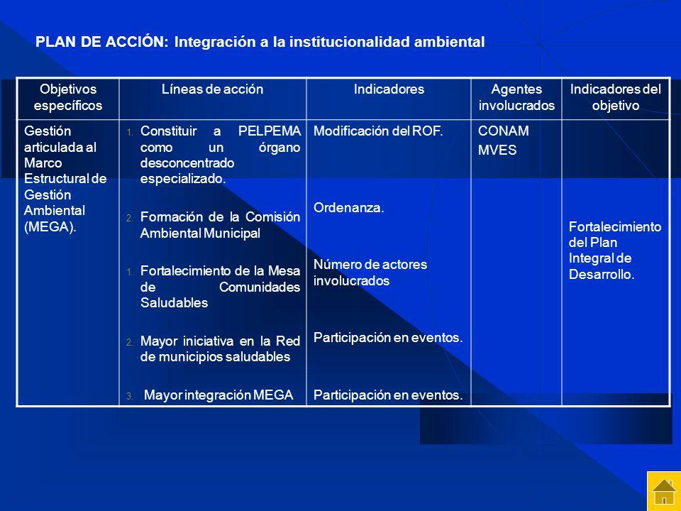 Objetivos específicos Líneas de acciónIndicadoresAgentes involucrados Indicadores del objetivo Gestión articulada al Marco Estructural de Gestión Ambi