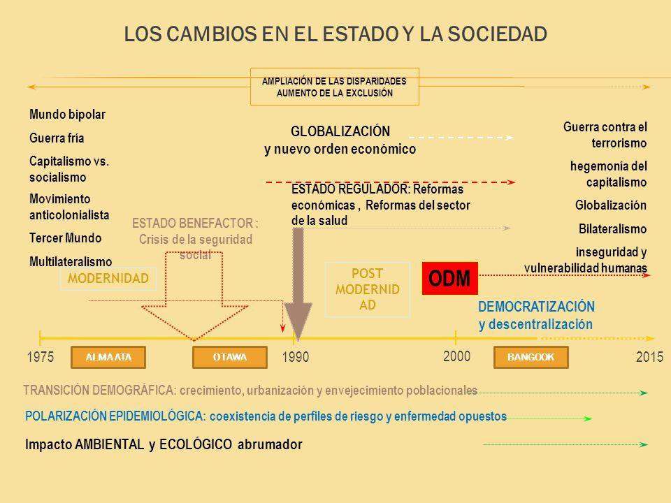 DEMOCRATIZACIÓN y descentralización 19751990 2000 2015 ODM MODERNIDAD ESTADO BENEFACTOR : Crisis de la seguridad social ESTADO REGULADOR: Reformas eco