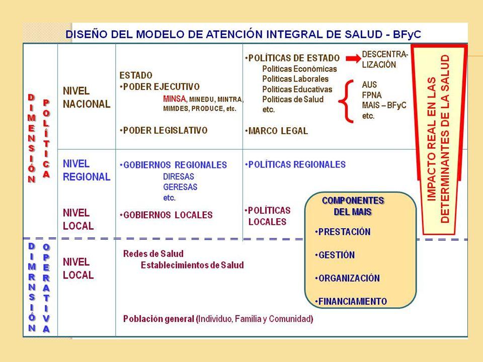 Lineamientos de Política de Promoción de la Salud 1-Desarrollar alianzas intra e intersectoriales para la promoción de la salud.